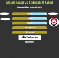 Majed Hazazi vs Abdullah Al Fahad h2h player stats
