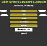 Majed Hazazi vs Mohammed Al-Shahrani h2h player stats