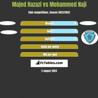 Majed Hazazi vs Mohammed Naji h2h player stats