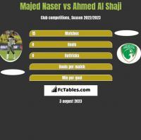 Majed Naser vs Ahmed Al Shaji h2h player stats