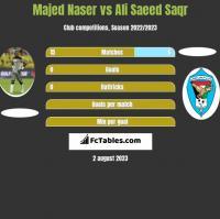 Majed Naser vs Ali Saeed Saqr h2h player stats