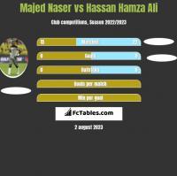 Majed Naser vs Hassan Hamza Ali h2h player stats