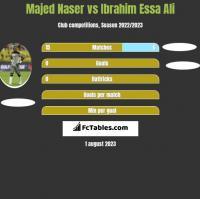 Majed Naser vs Ibrahim Essa Ali h2h player stats