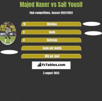 Majed Naser vs Saif Yousif h2h player stats