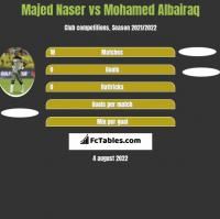 Majed Naser vs Mohamed Albairaq h2h player stats