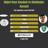Majed Omar Kanabah vs Abdelkader Oueslati h2h player stats