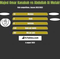 Majed Omar Kanabah vs Abdullah Al Mutairi h2h player stats