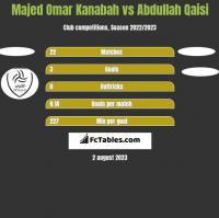 Majed Omar Kanabah vs Abdullah Qaisi h2h player stats