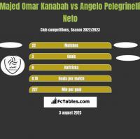 Majed Omar Kanabah vs Angelo Pelegrinelli Neto h2h player stats