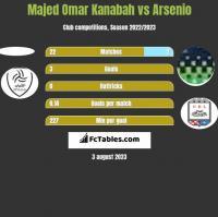 Majed Omar Kanabah vs Arsenio h2h player stats