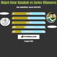 Majed Omar Kanabah vs Carlos Villanueva h2h player stats
