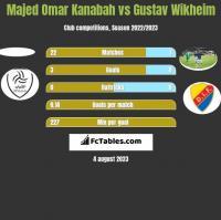 Majed Omar Kanabah vs Gustav Wikheim h2h player stats