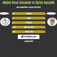 Majed Omar Kanabah vs Karim Aouadhi h2h player stats