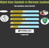 Majed Omar Kanabah vs Marwane Saadane h2h player stats