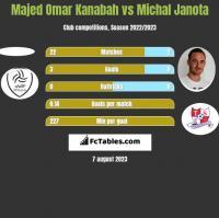 Majed Omar Kanabah vs Michal Janota h2h player stats