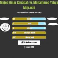 Majed Omar Kanabah vs Mohammed Yahya Majrashi h2h player stats