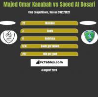 Majed Omar Kanabah vs Saeed Al Dosari h2h player stats
