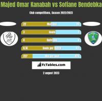 Majed Omar Kanabah vs Sofiane Bendebka h2h player stats