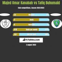Majed Omar Kanabah vs Tafiq Buhumaid h2h player stats