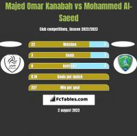 Majed Omar Kanabah vs Mohammed Al-Saeed h2h player stats