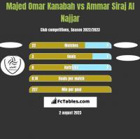 Majed Omar Kanabah vs Ammar Siraj Al Najjar h2h player stats