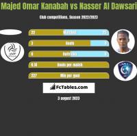 Majed Omar Kanabah vs Nasser Al Dawsari h2h player stats