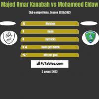 Majed Omar Kanabah vs Mohameed Eldaw h2h player stats