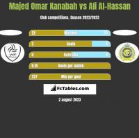 Majed Omar Kanabah vs Ali Al-Hassan h2h player stats