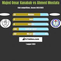Majed Omar Kanabah vs Ahmed Mostafa h2h player stats