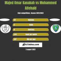 Majed Omar Kanabah vs Mohammed Alfehaid h2h player stats