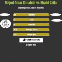 Majed Omar Kanabah vs Khalid Zailai h2h player stats