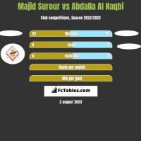 Majid Surour vs Abdalla Al Naqbi h2h player stats