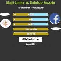 Majid Surour vs Abdelaziz Hussain h2h player stats