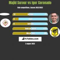 Majid Surour vs Igor Coronado h2h player stats