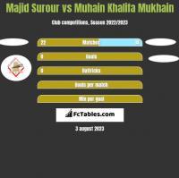 Majid Surour vs Muhain Khalifa Mukhain h2h player stats