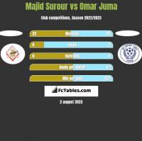 Majid Surour vs Omar Juma h2h player stats