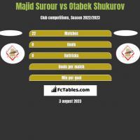 Majid Surour vs Otabek Shukurov h2h player stats