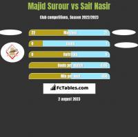 Majid Surour vs Saif Nasir h2h player stats