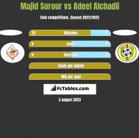 Majid Surour vs Adeel Alchadli h2h player stats