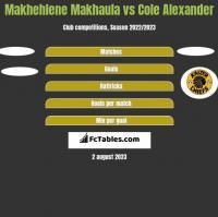 Makhehlene Makhaula vs Cole Alexander h2h player stats