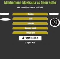 Makhehlene Makhaula vs Deon Hotto h2h player stats