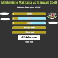 Makhehlene Makhaula vs Granwald Scott h2h player stats