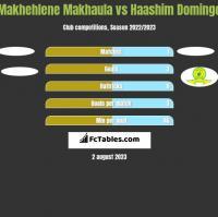 Makhehlene Makhaula vs Haashim Domingo h2h player stats