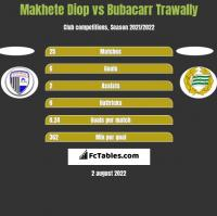 Makhete Diop vs Bubacarr Trawally h2h player stats