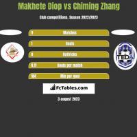 Makhete Diop vs Chiming Zhang h2h player stats