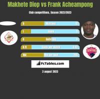 Makhete Diop vs Frank Acheampong h2h player stats