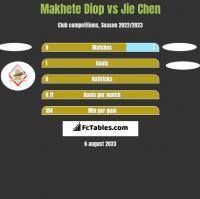 Makhete Diop vs Jie Chen h2h player stats