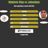 Makhete Diop vs Johnathan h2h player stats