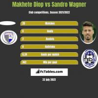 Makhete Diop vs Sandro Wagner h2h player stats