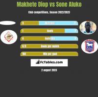 Makhete Diop vs Sone Aluko h2h player stats
